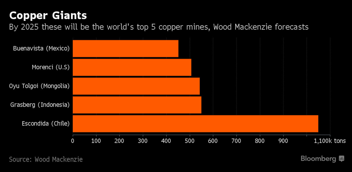 Rio Sees $5 Billion Copper Expansion on Track Amid Probe