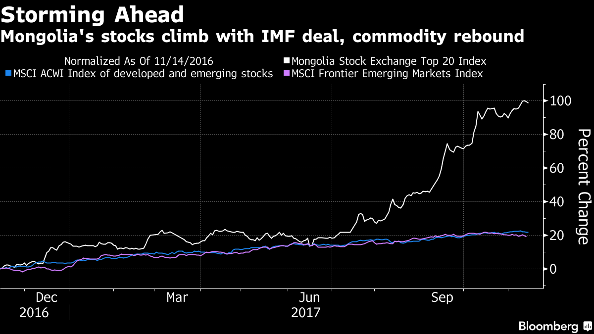 Back From the Brink, Mongolia's Markets Boom