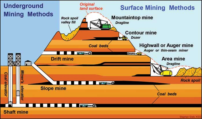 3 Types of Coal Mining