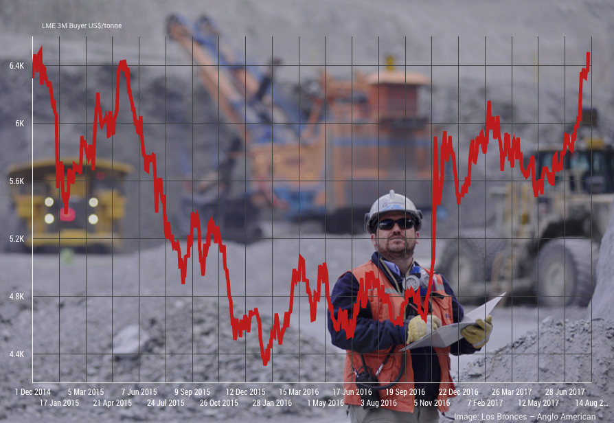 Copper price surges to 32-month high as hedge funds place $20 billion bet