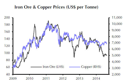 Copper price could follow iron ore over a cliff
