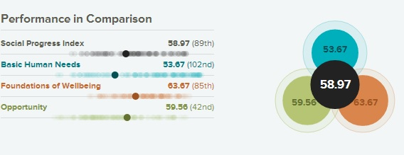SOCIAL PROGRESS INDEX: Mongolia 89/132