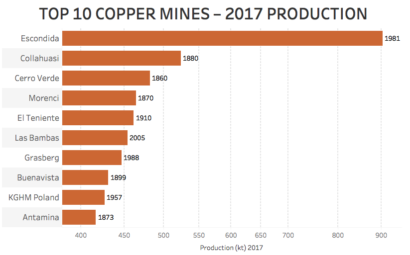 Copper price rallies to highest since January 2014